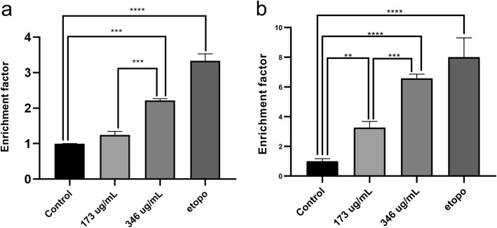 The quantitative effect of AELE on induction of apoptosis using Cell Death ELISA. Cell Death ELISA on Monomac-1 ( a ) and KG-1 ( b ) cells, treated with the two concentrations of AELE closest to the IC50 (173 and 346 μg/mL), as well as a positive control treated with etoposide for 24 h. A significant dose-dependent increase in enrichment factor is noted for AML cells upon treatment with two increasing doses of AELE for 24 h. (** indicates a p- value: 0.001