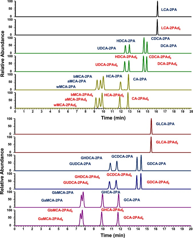 Selected reaction monitoring (SRM) chromatograms of mixture of 18 bile acid standards. The standard mixture was labeled with either 2PA or 2PA-d6, and 1:1 mixture of the labeled compounds was analyzed by RPLC triple-quadrupole mass spectrometry. LCA: lithocholic acid, UDCA: ursodeoxycholic acid, HDCA: hyodeoxycholic acid, CDCA: chenodeoxycholic acid, DCA: <t>deoxycholic</t> acid, wMCA: ω-muricholic acid, aMCA: α-muricholic acid, bMCA: β-muricholic acid, HCA: hyocholic acid, CA: cholic acid, GLCA: glycolithocholic acid, GUDCA: glycoursodeoxycholic acid, GHDCA: glycohyodeoxycholic acid, GCDCA: glycochenodeoxycholic acid, GDCA: glycodeoxycholic acid, GaMCA: glyco-α-muricholic acid, GbMCA: glyco-β-muricholic acid, GHCA: glycohyocholic acid, GCA: glycocholic acid.