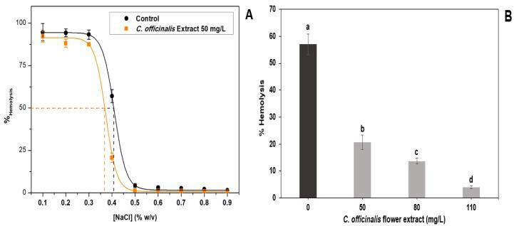In vitro antihemolytic effect of lyophilized marigold extract ( C. officinalis ). ( A ) Effects on hemolysis of human erythrocytes at different concentrations of NaCl; ( B ) effects of different extract concentrations on hemolysis of human erythrocytes at 0.3% (w/v) NaCl. Different letters (a–d) represent statistically significant differences, p