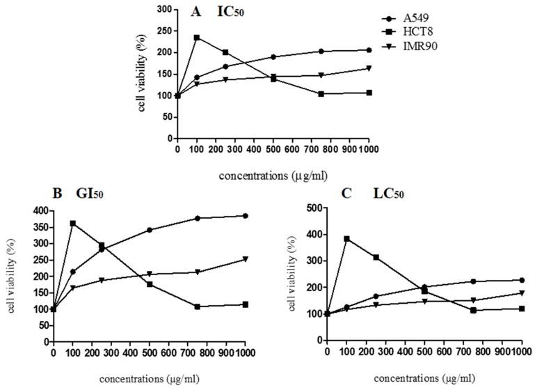 Cell viability of A549, HCT8, and IMR90 cells in relation to different concentrations of lyophilized marigold extract ( C. officinalis ). ( A ) IC 50 : The concentration of the agent that inhibits growth by 50% is the concentration at which (T/C) × 100 = 50, where T = number of cells, at time t of treatment; C = control cells at time t of treatment. ( B ) GI 50 : The concentration of the agent that inhibits growth by 50%, relative to untreated cells, is the concentration at which ([T−T0]/[C−[]T0]) × 100 = 50, where T and C are the number of treated and control cells, respectively, at time t of treatment and T > T0; T0 is the number of cells at time zero. ( C ) LC 50 : The concentration of the agent that results in a net loss of 50% cells, relative to the number at the start of treatment, is the concentration at which ([T−T0]/T0) × 100 = −50; T
