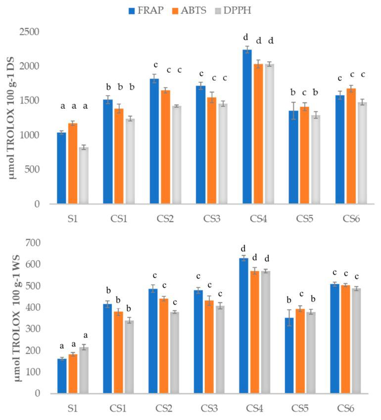 Antioxidant capacity calculated with ferric-reducing antioxidant power (FRAP), diammonium salt (ABTS) and <t>2,2-diphenyl-1-picrylhydrazyl</t> <t>(DPPH)</t> methods for all the samples analyzed expressed in µmol equivalents of TROLOX 100 g −1 dried (DS) or wet sample (WS). raw sofrito 1 (S1); cooked sofrito 1–6 (CS1–6). Different superscripts in the results of the same method indicate statistically significant different values ( p