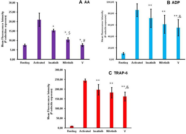 Bar graphs illustrating the effect of imatinib, nilotinib and synthetic compound V on <t>P-selectin</t> membrane expression induced by the platelet agonists ( A ) AA, ( B ) ADP and ( C ) TRAP-6. Platelets in PRP were labeled with anti-CD62P-PE monoclonal antibody and analyzed by flow cytometry to determine the membrane expression of P-selectin on activated platelets. The compounds imatinib, nilotinib and V were used at the concentration of 100 μΜ. Notes: Results are the mean±SD from at least three independent experiments. * p