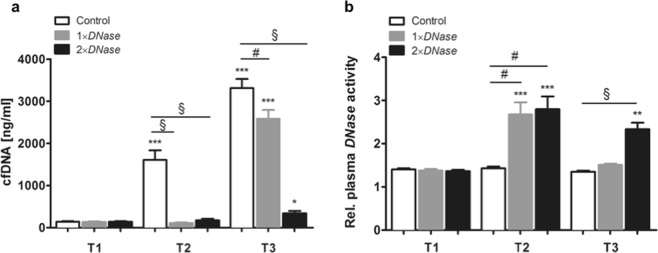 Evaluation of plasma cell-free DNA (cfDNA) levels and DNase activity. Rats underwent cardiopulmonary bypass (CPB) with deep hypothermic circulatory arrest (DHCA) as described in the Methods section. Plasma samples were collected from control rats without DNase I therapy (n = 7), rats receiving DNase I before CPB (1 × DNase , n = 7) and those receiving a second DNase I dose before reperfusion (2 × DNase , n = 8) at following times: before CPB (T1), before reperfusion (T2) and at the end of reperfusion (T3). ( a ) Plasma cfDNA levels were quantified by PicoGreen staining and were found to be significantly decreased upon DNase I administration. ( b ) Additionally, relative plasma DNase activity was determined and significantly increased in rats that received DNase I . ** P