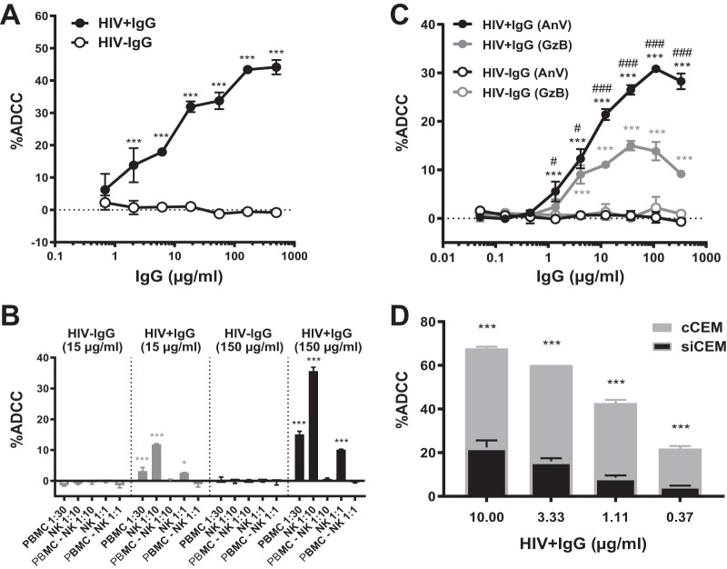 Characterization of the ADCC-AnV assay using HIV + IgG Ab-opsonized siCEM cells as target cells. (A) siCEM target cells were labeled with CFSE, opsonized with increasing doses of HIV + IgG (filled symbols) or HIV − IgG (empty symbols), and used as target cells in an ADCC-AnV assay with NK cells as effector cells. Data represent averages ± SD of results from two donors of NK cells, and significance was determined by comparing the frequencies of AnV + siCEM cells (%ADCC) between HIV + IgG and HIV − IgG for all IgG concentrations after background (No Ab) subtraction (***, P