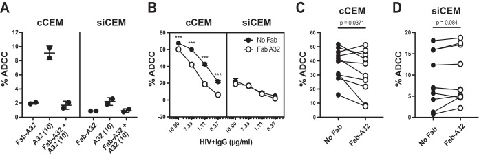 Inhibition of the ADCC-AnV activity of HIV + IgG or HIV + plasma samples using Fab fragments prepared from CD4i-specific MAb A32. cCEM cells and siCEM target cells were separately labeled with CFSE and preincubated with 10 μg/ml of A32 Fab or left untreated. cCEM cells and siCEM cells were then opsonized with A32 MAb or HIV + IgG or HIV + plasma samples and used as target cells in the ADCC-AnV assay. (A) Frequencies of AnV + cells (% ADCC) among CFSE + cCEM cells (left panel) and CFSE + siCEM cells (right panel) induced by ADCC following opsonization with A32 Fab alone or 10 μg/ml of A32 MAb to target cells preincubated or not with A32 Fab fragments. Data represent averages ± SD of results from two NK cell donors. This experiment was repeated three times. (B) Frequencies of AnV + results (% ADCC) in CFSE + cCEM cells (left panel) and CFSE + siCEM cells (right panel) induced by ADCC following opsonization of target cells by treatment with 0.37, 1.11, 3.33, and 10 μg/ml of HIV + IgG preincubated with 10 μg/ml of A32 Fab or left untreated. Error bars indicate SD of results from replicates, and significance was determined by comparing the percentages of ADCC with and without Fab for each opsonizing HIV + IgG concentration (***, P
