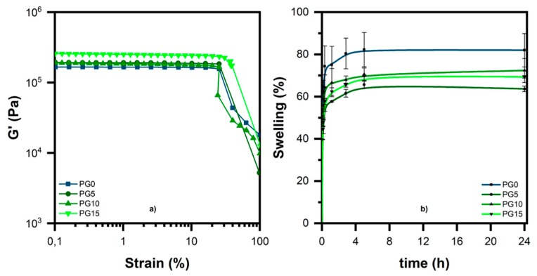 ( a ) Amplitude sweep curves and ( b ) swelling degree of the different hydrogel samples in Dulbecco′s phosphate buffered saline (DPBS) at 37 °C.