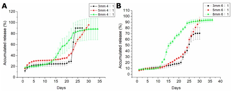In vitro release curves of fluconazole from drug-loaded beads with various polymer:drug ratios. ( A ). The accumulated release of beads of different sizes with 4:1 polymer:drug ratios. ( B ). The accumulated release of beads of different sizes with 6:1 polymer:drug ratios.