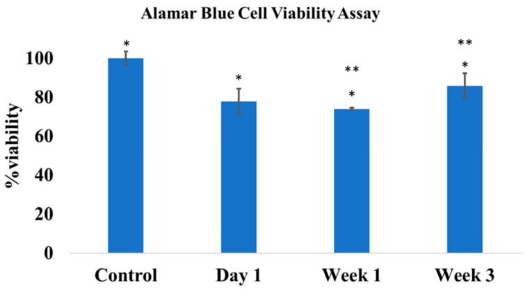 The alamarBlue cell viability assay showed a significant difference in cell viability between the control and the treatment groups with day 1, week 1 and week 3 drug release milieu ( p