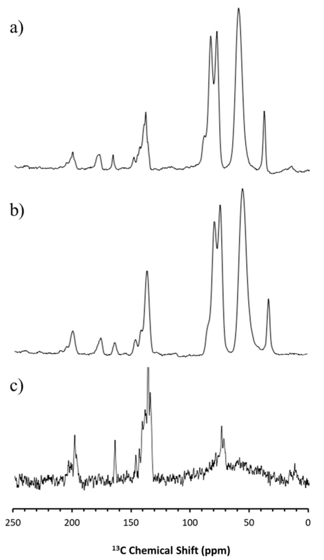 13 C SS-NMR spectra for crystalline carbamazepine ( c ) and carbamazepine HME formulation at 0 days ( b ) and 90 days ( a ).
