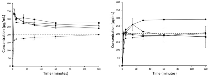 Fasted Simulated Intestinal Fluid (FaSSIF) mini-dissolution curves for <t>carbamazepine</t> loaded silica (left) and carbamazepine HME formulation (right) showing crystalline carbamazepine (♦), unstressed carbamazepine formulation (●), and stressed carbamazepine formulations at 30 (▪), 60 (X), and 90 (▲) days.