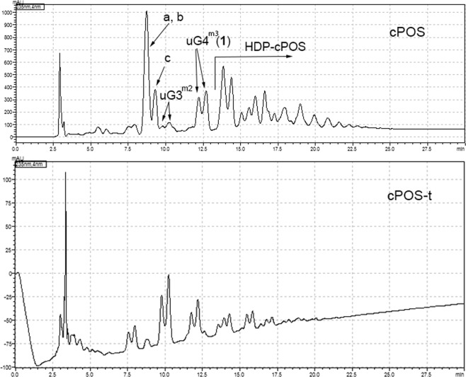 <t>HILIC</t> HPLC chromatogram of <t>cPOS</t> (Top) and cPOS-t (Bottom) at 235 nm. 6,7-dihydromonotropein ( a ), deacetylasperulsidic acid ( b ) and monotropein ( c ).