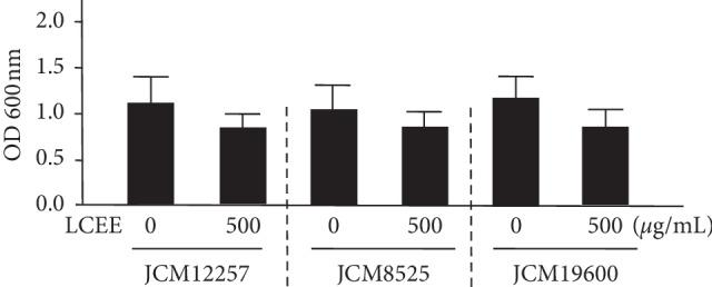 Effect of LCEE on the growth of three P. gingivalis isolates. Three P. gingivalis isolates (JCM12257, JCM8525, and JCM19600) were treated with or without LCEE (500 μ g/mL) for 24 h and their growth was quantified by measuring absorbance at 600 nm. Data represent the mean ± SD ( n = 3). LCEE: Lonicera caerulea var. emphyllocalyx extract.