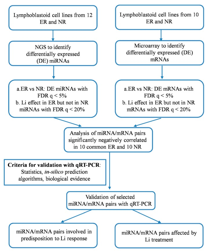 Workflow of the study. Abbreviations: DE, differentially expressed; ER, excellent responders; FDR, false discovery rate; HG, human genome, LCL, lymphoblastoid cell lines; Li, lithium; mRNA, messenger RNA, miRNA, microRNA; NGS, next generation sequencing; NR, non-responders; qRT-PCR, quantitative reverse transcription-PCR.