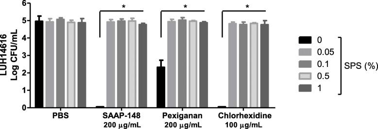 Effect of SPS on the antimicrobial activity of various antimicrobial agents. Mixtures of 10 μL of SAAP-148 (1% wt/v), pexiganan (1% wt/v), chlorhexidine (0.5% v/v in 70% alcohol) or PBS and 400 μL of PBS, 0.05, 0.1, 0.5% or 1% (wt/v; final concentrations) SPS in PBS were prepared. Ninety μL of LUH14616 with a final concentration of 10 5 CFU/mL were added to these mixtures to determine the antimicrobial activity after 30 min incubation at 37 °C and 5% CO 2 . The means and standard deviations (SD) of three independent experiments performed in duplicate are shown. Results are expressed as the number of surviving bacteria in log10 CFU/mL. * indicates significant difference as compared to the samples without SPS (* p