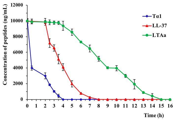 Mean plasma peptide concentrations over time. The plasma concentrations of LL-37, Tα1, and LTA a in vitro were quantified by high-performance liquid chromatography. Data are means ± SEMs of three biological replicates.