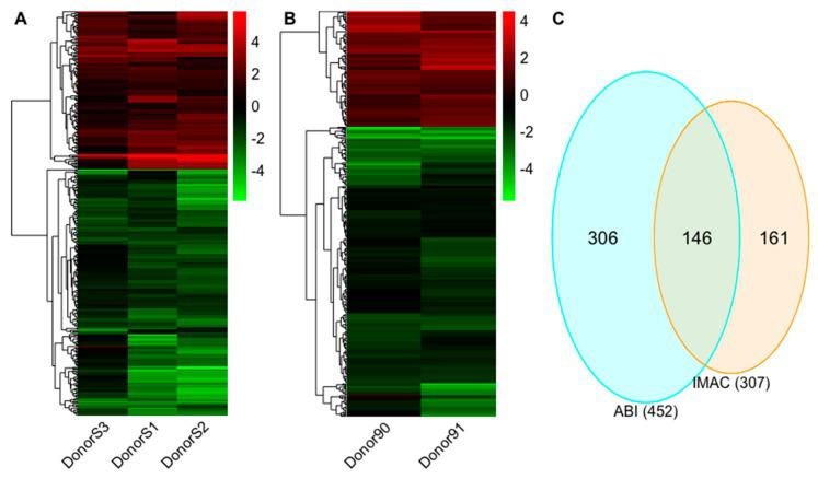 The differential expression profiles for Interleukin (IL)-27 regulated long non-coding RNAs (lncRNAs). ( A ) The hierarchical clustering of differentially regulated lncRNAs for iMac vs. mMac in the IMAC experiment. ( B ) The hierarchical clustering of differentially regulated lncRNAs for Abi vs. Ab in the ABI experiment. ( C ) Venn diagram indicates the number of overlapping and non-overlapping differential lncRNAs in the IMAC and ABI experiments. Values in the heatmap indicate the fold change for each donor. The color scale shown at the right illustrates the relative expression level of the indicated lncRNA in each sample: green denotes downregulated (log 2 fold change