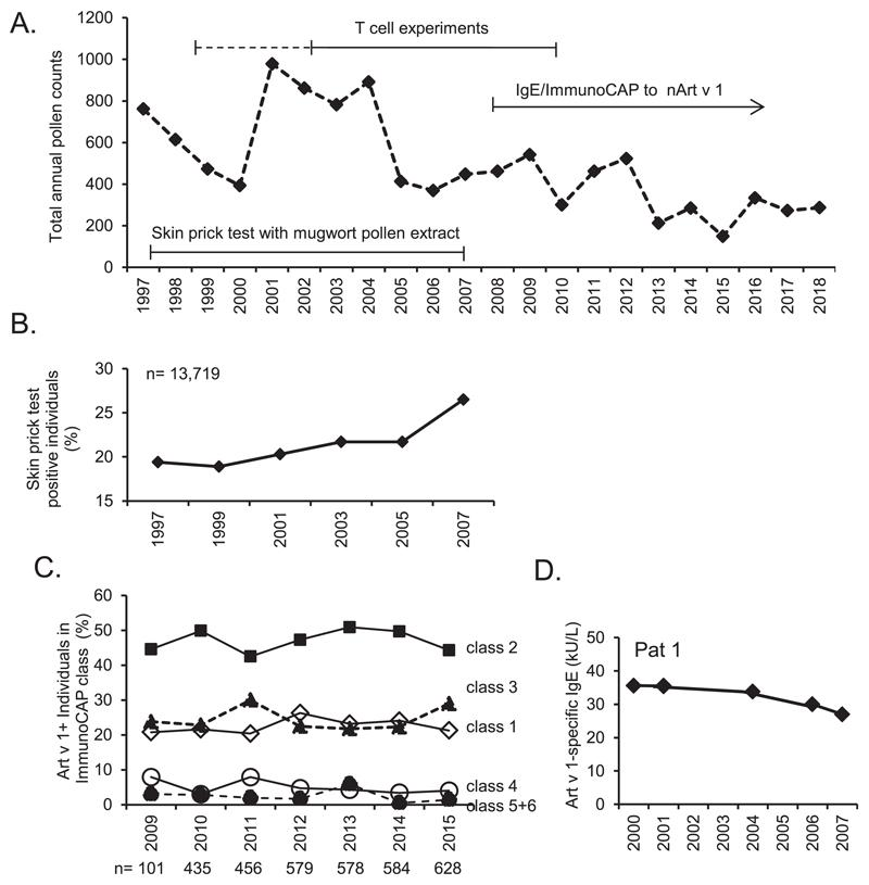 Exposure and prevalence of sensitization to mugwort pollen in Vienna from 1997-2018. (A.) Local total pollen counts for Artemisia vulgaris . The years when T cell experiments were performed and when sensitization of the population was assessed are indicated. (B.) Percentage of mugwort pollen-sensitized subjects as determined by skin prick test with pollen extract (1997–2007) and (C.) analysis of Art v 1-specific serum IgE-levels within all mugwort positive subjects (2009–2015) and (D.) within a single individual (2000–2007) (Pat7 is identical to Pat7 in Fig. 1C ). ImmunoCAP classes are defined as follows (kU/L):1, 0.35–0.70; 2, 0.7 0–3.5; 3, 3.5–17.5; 4, 17.5–50; 5, 50–100; 6, > 100.