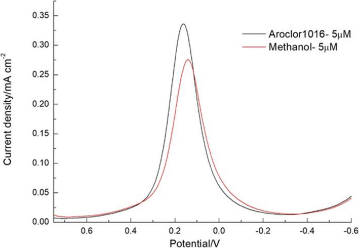 DPV response for the comparison of 5 μM added PCBs (Aroclor 1016) in methanol with the methanol-only solution