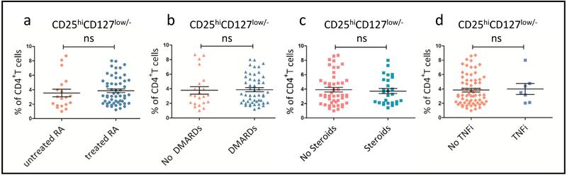 Frequencies of CD4 + CD25 hi CD127 low/− Tregs in peripheral blood of RA patients with different therapies. Frequencies of Tregs were compared according to whether RA patients were on treatment (a), such as DMARDs (b), Steroids (c) or TNF-α inhibitors (d) ( p > 0.05). The p value was measured with Mann-Whitney test. n.s., not significant.