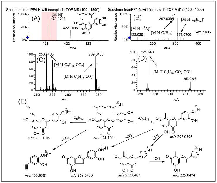 (−) ESI-Q-TOF-MS/MS and LTQ-Orbitrap-MS n ( n = 3–4) spectra of PF 4 in group B and the fragmentation pathways proposed for PF 4 . Q-TOF-MS ( A ), Q-TOF-MS 2 ( B ), LTQ-Orbitrap-MS 3 of the ions at m / z 297.0395 from m / z 421.1644 ( C ), LTQ-Orbitrap-MS 4 of the ions at m / z 253.0483 from m / z 297.0395 ( D ), and the proposed fragmentation pathways for PF 4 ( E ).