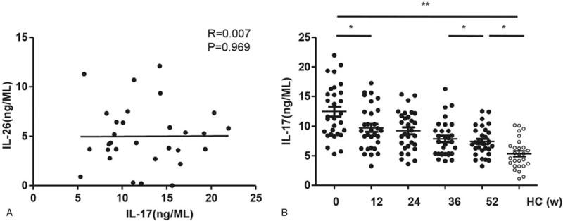 The correlation of the serum IL-26 level with IL-17 level in CHB patients. A . The serum IL-17 level was measured at weeks 0 (baseline), 12, 24, 36, and 52 post LdT therapy in CHB patients. B. The correlation analysis was performed between the serum levels of IL-26 and IL-17 in CHB patients at baseline. Data are expressed as mean ± SD. ∗ P