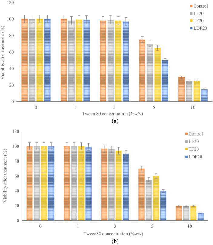 Cytotoxicity of selected lipomers at increasing Tween®80 concentrations examined on (a) human brain cells and (b) blood brain barrier cells.