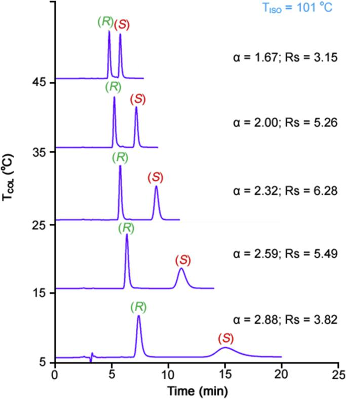 Variable-temperature HPLC of carvedilol on the IA-3 CSP. Chromatographic conditions: Column, Chiralpak IA-3 (250 mm × 4.6 mm i.d.); mobile phase, methanol-DEA 100:0.1 (v/v); column temperature, from 45 °C (top) to 5 °C (bottom); flow rate, 1.0 mL/min; detection, UV at 280 nm.