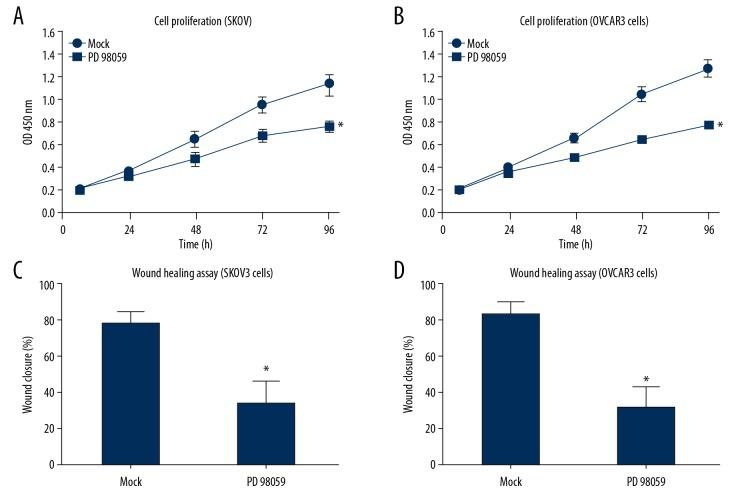The ERK inhibitor, PD98059, blocked the oncogenic effects of silencing dual-specificity phosphatase 2 (DUSP2) in SKOV3 and OVCAR3 cells in vitro . SKOV3 and OVCAR3 cells transfected with DUSP2 siRNA were further treated with either 25 μM of the ERK1/2 inhibitor (PD98059) or with dimethyl sulfoxide (DMSO) (control). The cell proliferation and migration capacities were evaluated by the cell counting kit-8 (CCK-8) assay ( A, B ) and wound-healing assay ( C, D ), respectively. Data are shown as the mean±standard deviation (SD) from three independent experiments (* P