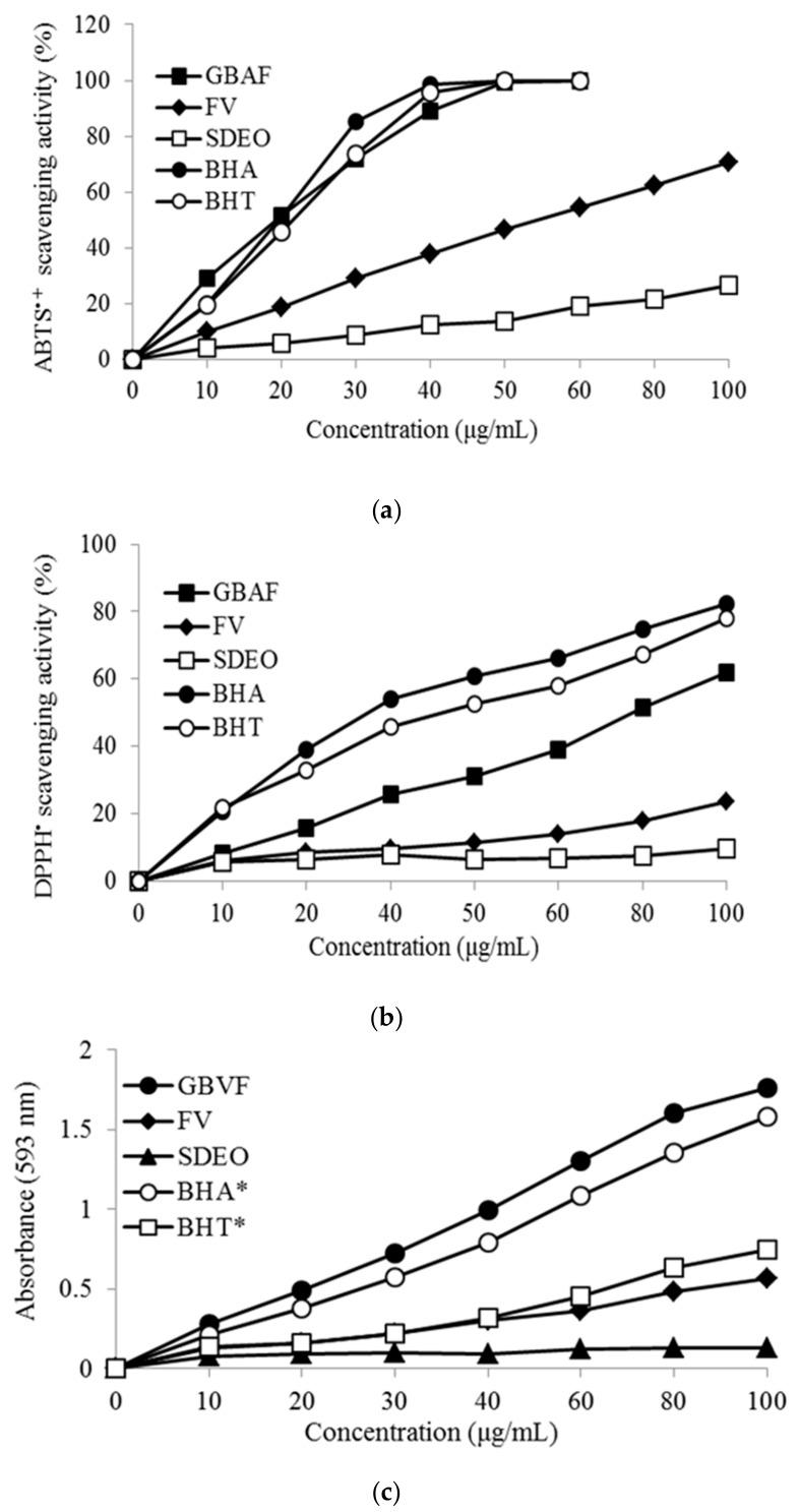 Antioxidant activities of steam-distilled essential oil (SDEO), free volatile (FV) and glycosidically bound aglycone fraction (GBAF) isolated from M. tricuspidata fruit. ( a ) 2,2-Diphenyl-1-Picrylhydrazyl (DPPH) free radical scavenging activity, ( b ) 2,2′-Azino-Bis(3-Ethylbenzothiazoline-6-Sulfonic Acid (ABTS) free radical scavenging activity; ( c ) Ferric reducing antioxidant power (FRAP). Samples, 1000 ug/mL; * Butylated hydroxyltoluene BHA, Butylated hydroxyanisole (BHT), 200 ug/mL.