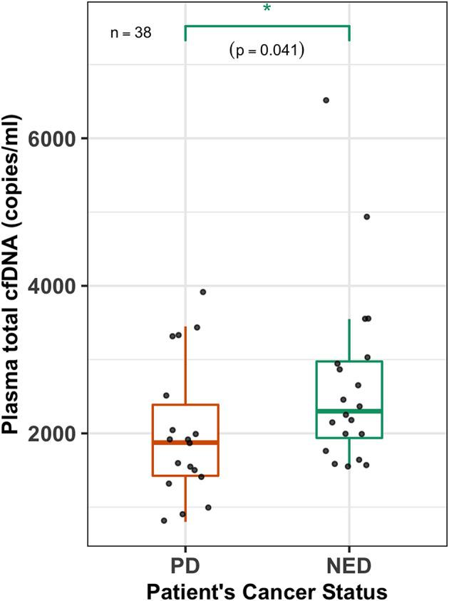Plasma cfDNA levels are higher in NED patients. A box-plot overlaid by a dot-plot showing the range and median values of plasma total cell-free DNA (cfDNA) (copies/ml) levels for all the patients ( n = 38) that were estimated by the 3D digital PCR. Plasma total cfDNA levels are significantly higher (Wilcoxon test, p = 0.041, n = 38) in patients with no evidence of disease (NED) compared to those who had persistent disease (PD). * p