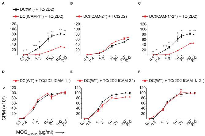 Reduced in vitro MOG aa35−55 -specific CD4 + T-cell proliferation in the absence of ICAM-1 but not ICAM-2 on DCs. (A–F) Purified CD4 + T cells (TC) were co-cultured with irradiated BM-derived DCs (DC) with a ratio of 1:10 DCs:TCs. Different concentrations of MOG aa35−55 peptide were added to the co-cultures and incubated for 72 h before pulsing with [ 3 H]-thymidine. 3 H-thymidine incorporation into TCs shown as counts per minute (CPM)/well. (A–C) TCs from 2D2 C57BL/6J mice co-cultured with irradiated DCs isolated from WT, ICAM-1 −/− (A) , ICAM-2 −/− (B) , or ICAM-1/-2 −/− (C) C57BL/6J mice. (D–F) TCs from 2D2, 2D2 ICAM-1 −/− (D) , 2D2 ICAM-2 −/− (E) or 2D2 ICAM-1/-2 −/− (F) C57BL/6J mice co-cultured with irradiated DCs from WT C57BL/6J mice. Results show mean ± SEM after subtraction of background proliferation determined in the absence of MOG aa35−55 peptide. Data are representative of 3-4 individual experiments per condition. Statistical differences between the groups calculated with paired Student's t -test. * p