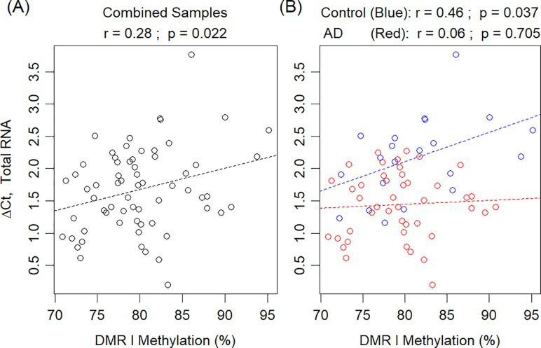 Total RNA expression versus DNA methylation levels in frontal lobe. Total APOE RNA ΔCt is plotted against mean methylation across DMR 1 (CpG site #11–37). (A) All frontal lobe samples (includes both AD and control subjects). (B) Plot separating AD (red) from control (blue). Dashed lines and p-values are associated with the respective fitted linear regression models. Note that lower ΔCt values represent higher expression levels. AD: Alzheimer's disease; Ct: cycle threshold; DMR 1: differentially methylated region 1.