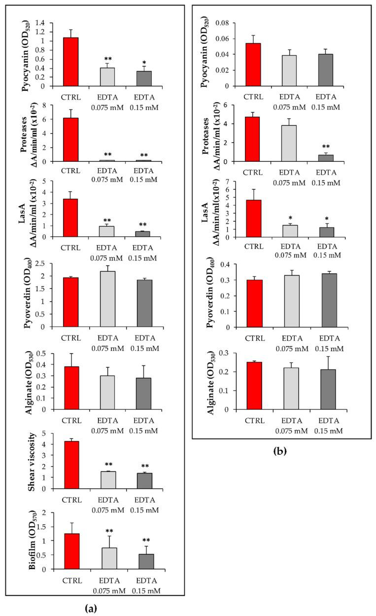 Effects of EDTA on virulence factor production by ( a ) PaM1 and ( b ) PaM5 strains. PaM1 and PaM5 cultures were incubated at 37 °C in the presence or absence of EDTA for 72 h. Following incubation, OD 600 was measured prior the quantification of the virulence factors in culture supernatants (see the Materials and Methods Section for details). Values obtained were normalized by multiplying them by the ratio between OD 600 of the control/OD 600 of the corresponding EDTA-treated samples and reported as mean +/- SEM of three independent experiments. CTRL: bacteria incubated without EDTA; * p