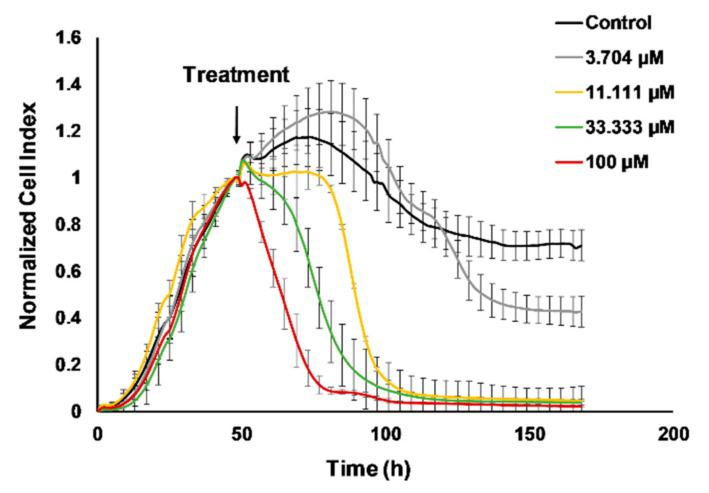 Real-time monitoring of 4T1 cell viability hampered by cisplatin. The 4T1 cells were seeded and the baseline impedance was recorded for 48 h. After that 48 h culturing treatment with 11.111 µM, 33.333 µM, or 100 µM cisplatin reduced viability of 4T1 cells on a time and dose dependent manner. The corresponding dose-response curves with the half maximal inhibitory concentration (IC 50 ) values can be found in Figure S1 .