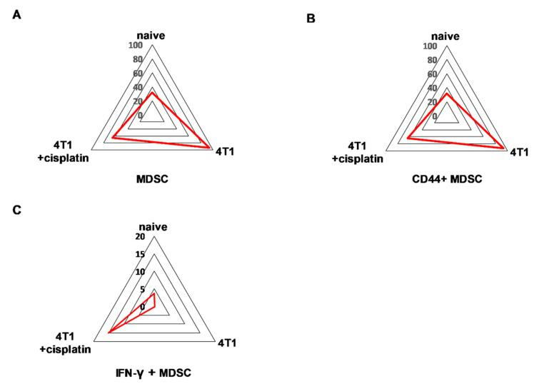 The trajectories on the radar plots delineate the characteristic marker profile of blood-derived leukocytes in naive, 4T1 tumor bearing, and cisplatin treated tumorous mice. The accumulation of peripheral ( A ) CD11b+/Gr-1+ MDSCs and ( B ) CD44+ MDSCs is a characteristic of 4T1 breast cancer. ( C ) Due to cisplatin treatment IFN-γ+ MDSCs were developed at the periphery. The percentage of the given populations is demonstrated on the radar plots within the CD45+ living singlets determined by manual gating in Cytobank. The gating hierarchy is explained in the text. The markers of the panel which were not detected or did not show differential expression are not shown. Representative radar plots are shown from the pooled samples of 6 mice per group as described in Section 4.5 .