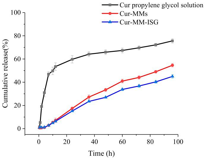 Profiles of the cumulative percentage release of Cur from the propylene glycol solution (■), Cur-MMs (●), and Cur-MM-ISG (▲) at predetermined periods in PBS containing 5% Tween 80.