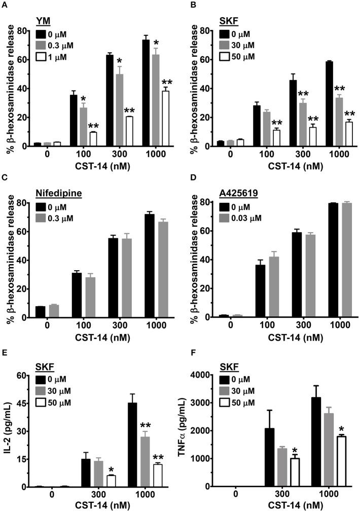 Mast cell degranulation and cytokine production are inhibited by SOCE antagonists. (A–D) CST-14-induced degranulation in LAD2 mast cells as quantified by β-hexosaminidase release in the presence of (A) YM, (B) SKF, (C) Nifedipine, and (D) A425619 is shown. Values are plotted as percentages of total cell lysate β-hexosaminidase content. (E,F) Bar graphs show IL-2 and TNF-α production by LAD2 mast cells stimulated with the indicated concentrations of CST-14. Data shown are mean ± S.E. of 3–5 independent experiments. Statistical significance was determined by two-way ANOVA. * p