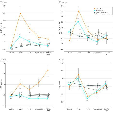 Baseline and Postinjury Biomarker Levels in Athletes With Concussion With Either Loss of Consciousness (LOC) or Posttraumatic Amnesia (PTA) (LOC-PTA), Athletes With Concussion With No LOC or PTA (No LOC-PTA), Contact Sport Controls, and Non–Contact Sport Controls Biomarker levels represent natural log (ln) transformed scale. Error bars indicate SEs. GFAP indicates glial fibrillary acidic protein; NF-L, neurofilament light chain; RTP, return to play; and UCH-L1, ubiquitin C-terminal hydrolase-L1.