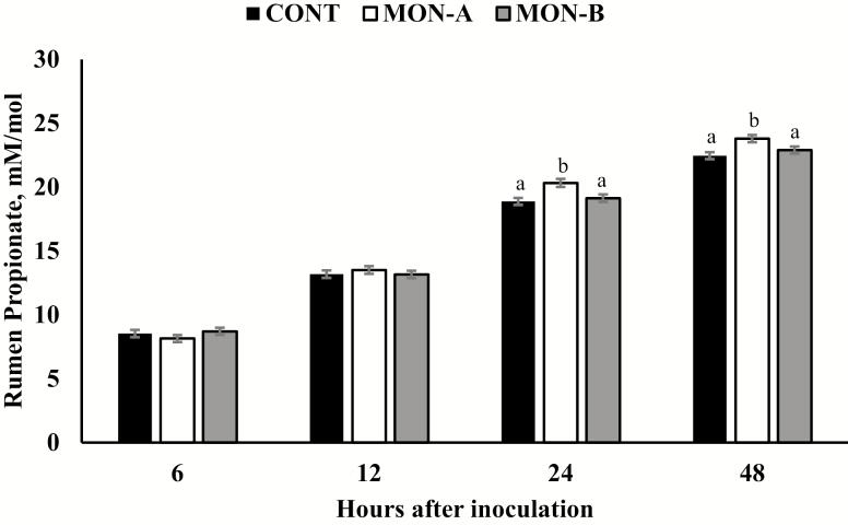 In vitro rumen propionate concentration over the experimental period. Brachiaria ruziziensis (11.1% CP; 61.5% TDN) was inoculated or not with monensin-A (MON-A; Rumensin-200; Elanco Animal Health; n = 12) or monensin-B (MON-B; Shandong Qilu King-Phar Pharmaceutical Co. Ltd.; n = 12). Samples were collected at 0 (immediately before treatment inoculation), 6, 12, 24, and 48 h after treatment inoculation. Results were covariately-adjusted to vales obtained at hour 0. A treatment × hour interaction was detected ( P = 0.01). Within hour, letters indicate differences between treatments ( P ≤ 0.03).