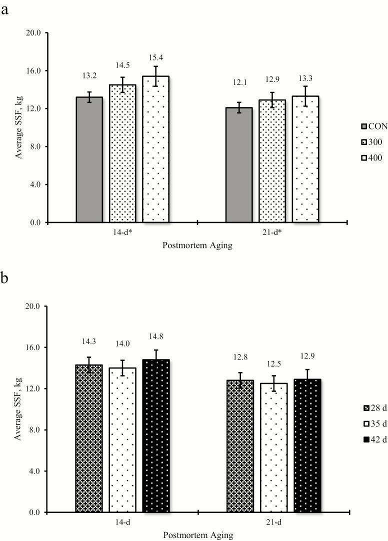 Effect of <t>ractopamine</t> hydrochloride dose (a) and duration (b) on average slice shear force (SSF) after 14- or 21-d aging. *Linear effect when P