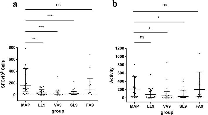 Comparison of IFN-γ-secreting CD8 + T cell frequency and activity after HTNV MAP and single-peptide stimulation. IFN-γ-secreting cell frequency was detected by enzyme-linked immunospot (ELISPOT) assay. CD4 + T cell-depleted PBMCs from HLA-A*02 + patients with <t>HFRS</t> were stimulated with single peptide (80 μmol/L), MAP (80 μmol/L) or phytohemagglutinin (10 μg/mL). HTNV single <t>CTL</t> epitope LIWTGMIDL, VMASLVWPV, SLTECPTFL, and FVVPILLKA are represented by LL9, VV9, SL9, and FA9, respectively. a The frequency of IFN-γ-secreting CD8 + T cells was detected. All cell frequencies were converted to the number of spot-forming cells per 1 × 10 6 CD4 + T cell-depleted PBMCs (SFCs/10 6 cells). b The activity of IFN-γ-secreting CD8 + T cells was measured. The activity was evaluated as the average of the spot size and intensity for each well. Each black dot represents one patient sample. The Mann-Whitney U test was used to determine the difference between two groups. The black line indicates the median and corresponding interquartile range (IQR). * P