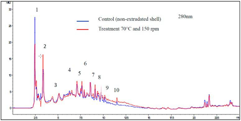 <t>HPLC-DAD</t> (high pressure liquid chromatography-diode-array detector) chromatograms of compounds in control (non-extruded shell) and milled shells extruded at 70 °C and 150 rpm with detection at 280 nm. Blue: control. Red: treatment 70 °C and 150 rpm. Retention time (t R , min).