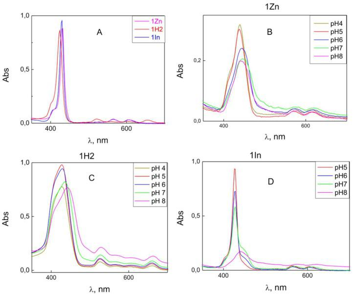 UV-VIS spectra of 5 μM solutions of β-imidazolium porphyrin derivatives in ethanol ( A ) and in water containing 20 mM KCl, 2 mM HEPES, 2 mM citrate and 2 mM Tris at various pH (1Zn—( B ); 1H2—( C ); and 1In—( D )).