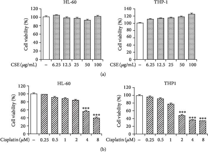 Effect of CSE and cisplatin on myeloid cell proliferation. The HL-60 and THP-1 were cultured in CSE (a) or cisplatin (b) at indicated concentrations for 72 h. Cell viability was measured using the Alamar Blue assay. Data are expressed as mean ± SEM ( n = 3). Differences among groups were analyzed by one-way ANOVA and post hoc Dunnett's test. ∗∗∗ P