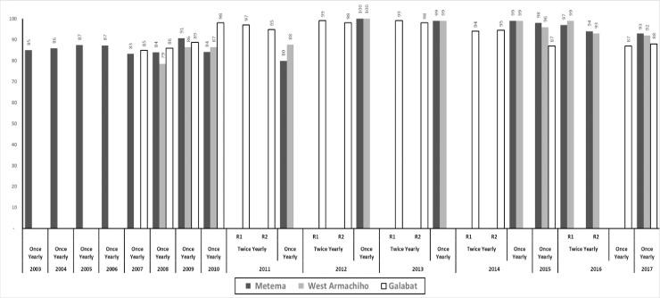 Treatment Coverage of the eligible population of ivermectin MDA provided once or twice yearly in Galabat subfocus and The Metema subfocus (Metema and West Armachiho districts), by year (2003–2017). Not copyrighted, and was created in Ms Excel.