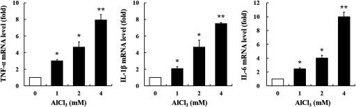 Gene expression of  TNF- α ,  IL- 1 β , and IL-6 in  AlCl 3 -treated HT-29 cells. The cells were treated with  AlCl 3  ( 0 – 4  mM ,  12 h ) ( n = 3  wells / group ). Glyceraldehyde 3-phosphate dehydrogenase (GAPDH) was used as the housekeeping gene. The values represent the  mean ± SEM  ( n = 3 ); * p