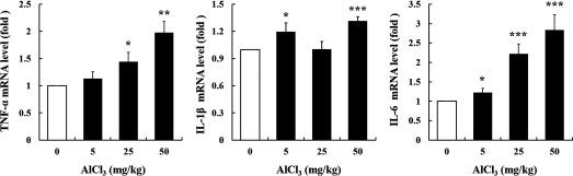 Gene expression of  TNF- α ,  IL- 1 β , and IL-6 in  AlCl 3 -treated mouse colon tissue sample. Glyceraldehyde 3-phosphate dehydrogenase (GAPDH) was used as the housekeeping gene. The values represent the  mean ± SEM  ( n = 6 – 8 ); * p