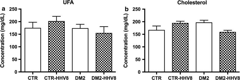 """Lipid concentrations in control and DM2 subjects. a Unsaturated fatty acids (UFA) and b cholesterol were extracted from plasma samples, separated, identified and quantified by HPLC as reported in """" Materials and methods """" section. No differences in UFA or cholesterol were found between DM2 and controls, either HHV8-positive or -negative. The data are expressed as the mean concentration values + SEM and significance was calculated by ANOVA and Bonferroni post hoc tests. CTR non-diabetic control subjects, DM2 diabetic subjects, HHV8 infected subjects (patterned bars)"""