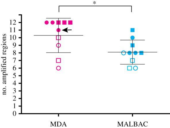 Quality control check following WGA. Pink, MDA WGA with or without L1 primer (MDA); light blue, MALBAC WGA with or without L1 primer (MALBAC). Circles, WGA using random hexamers only (R); squares, WGA using random hexamers and L1 primer (RL). Filled shapes, samples picked for following TIPseq; open shapes, samples that were not selected for the following TIPseq. An arrows indicates an MDA sample that is included in the following vectorette PCR and next-generation sequencing, but has only 11/12 regions amplified by qPCR, while other MDA samples have 12/12 regions amplified. * t -test, p = 0.0279.