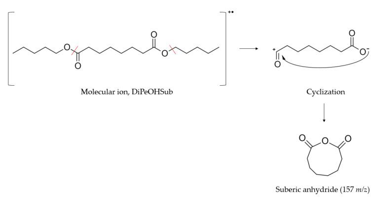 Proposed fragmentation and consecutive cyclization of diesters derived from <t>1-pentanol</t> and 1-decanol. A cleavage of the alcohol on one side and the alkyl carbon chain on the other side occurs, followed by a closed ring formation. In the example, the mechanism for the formation of suberic anhydride from DiPeOHSub is reported, the peak of which appears at 157 m / z with 71% relative abundance.
